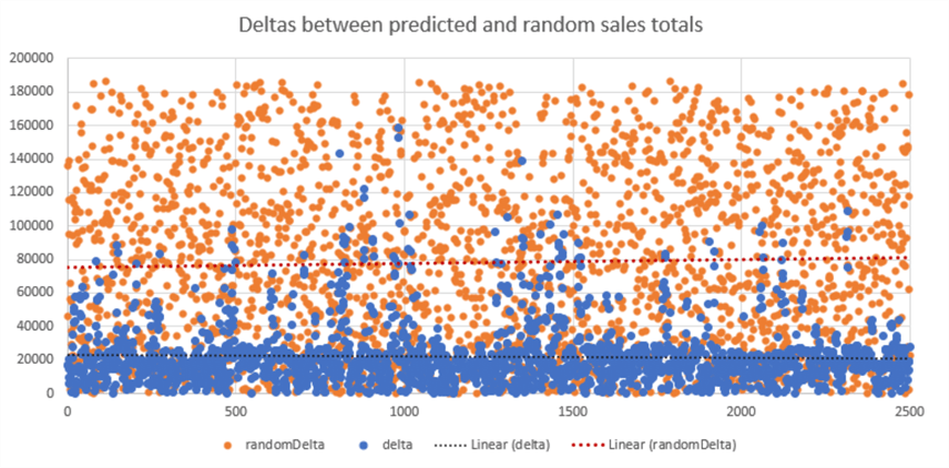 Differences between predicting a total sales value using the NN and picking a total sales value at random.  The NN is much more closely correlated to the actual value.