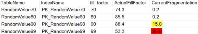 How SQL Server Fill Factor impacts Fragmentation