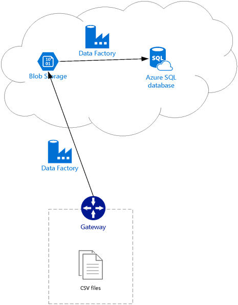 Transfer On-Premises Files to Azure Blob Storage