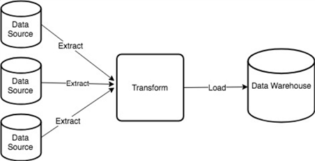 Extract, Transform and Load ETL process