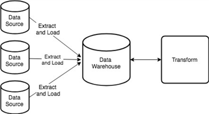 Extract, Load and Transform ELT process