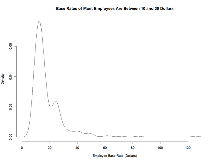 The screenshot presents the frequency distribution of base rate. The distribution indicates that base rates of most employees are between 10 and 30 dollars.