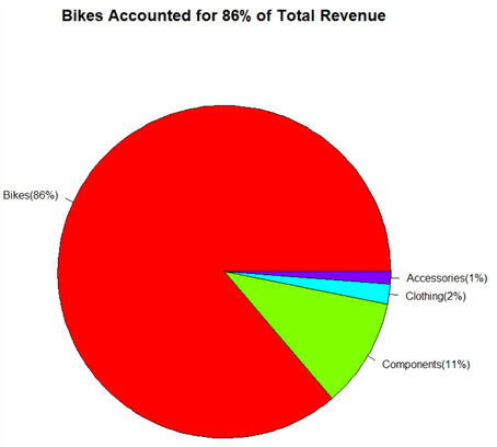 The screenshot presents a pie chart to reveal that bikes accounted for 86% of total revenue.