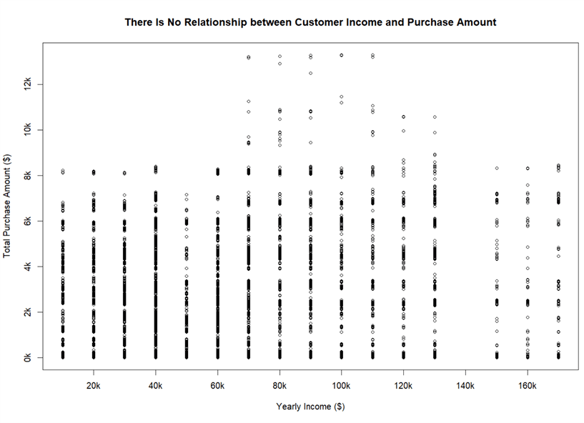 The screenshot shows a scatter plot which reveals that there is no relationship between customer income and purchase amount.