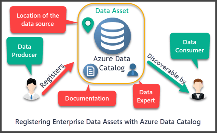 Data Producer and Data Consumer for the Azure Data Catalog