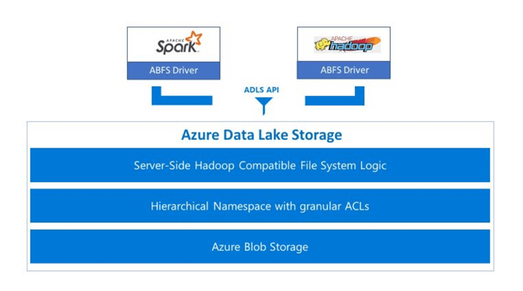 Azure Data Lake Storage - Gen 2 - Key Properties - The diagram below shows the key properties of the new service.