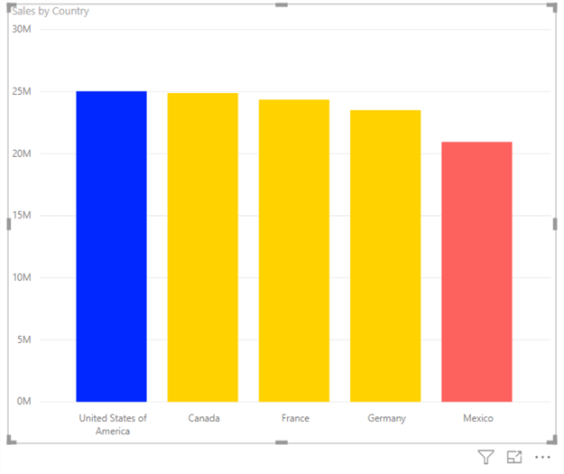 Clustered Sales Column Chart by Country - This image shows how after configuring the data color, each country shows relative color of sales according to business rules.