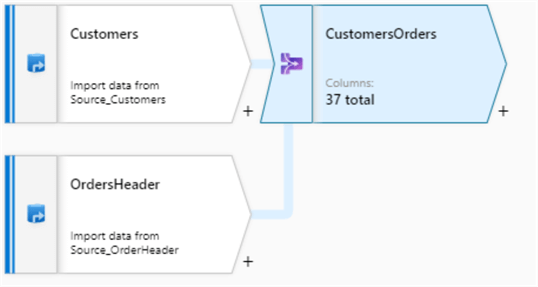 Joining Customers and OrdersHeaders data streams