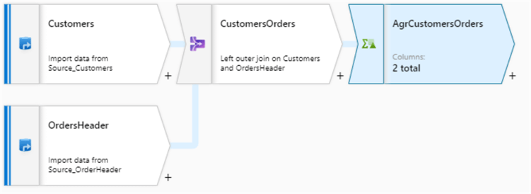 Dataflow with configured Aggregate transformation following joined CustomersOrders data stream