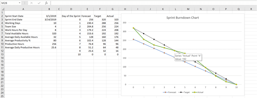 Burndown Chart in Excel from Scratch