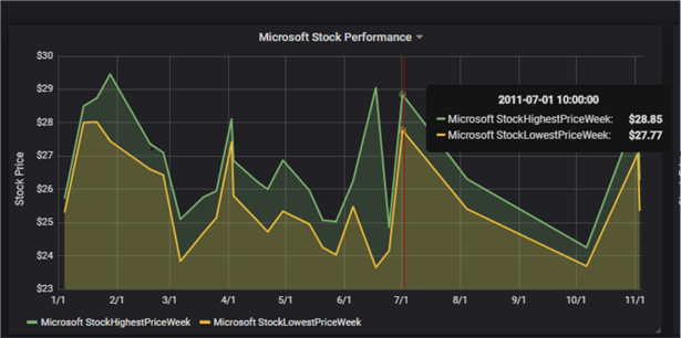 Microsoft stock performance panel