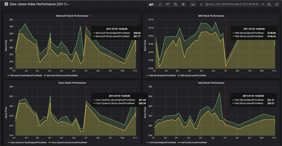 Four panels in a Grafana dashboard