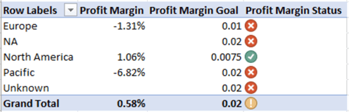 Goal calculation with respect to the Profit