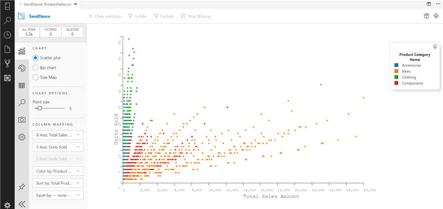 Scatter plot in SandDance in Azure Data Studio.