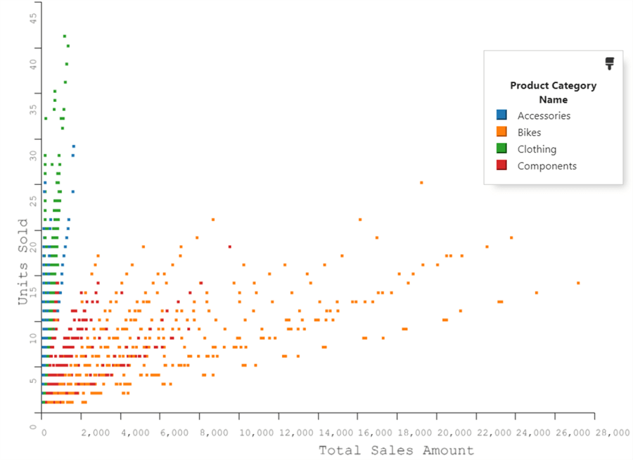 Scatter plot after exlcuding data using Exclude in SandDance in Azure Data Studio.