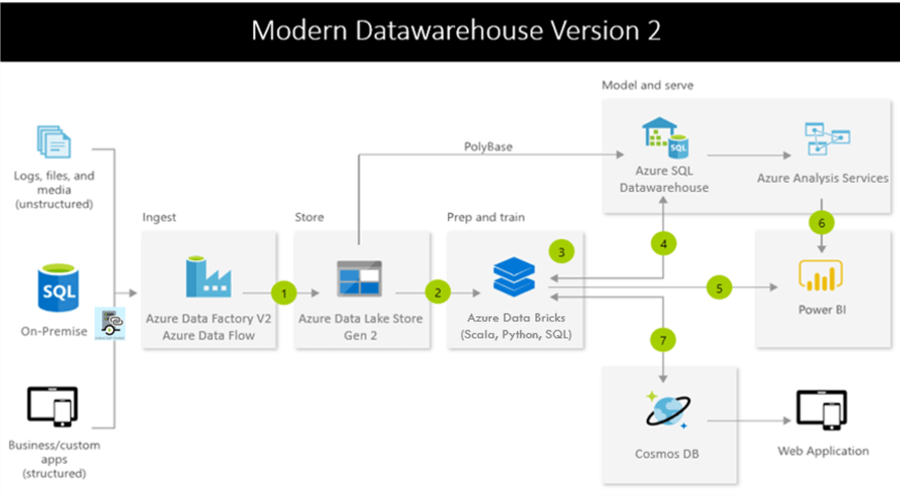 Azure Data Factory Mapping Data Flow for Datawarehouse ETL on