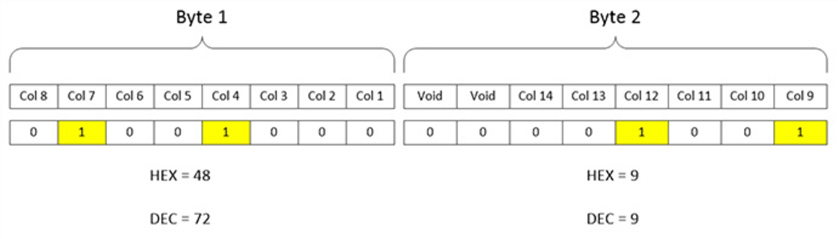 Bitmask showing Column_4, Column_7, Column_9 and Column_12 bits enabled.