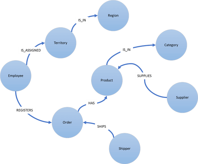 Graph model of Northwind Database