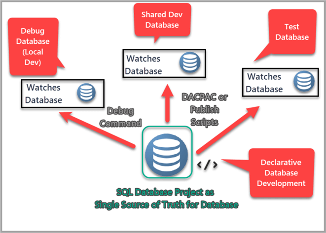 SQL Database Project as single source of truth for database.