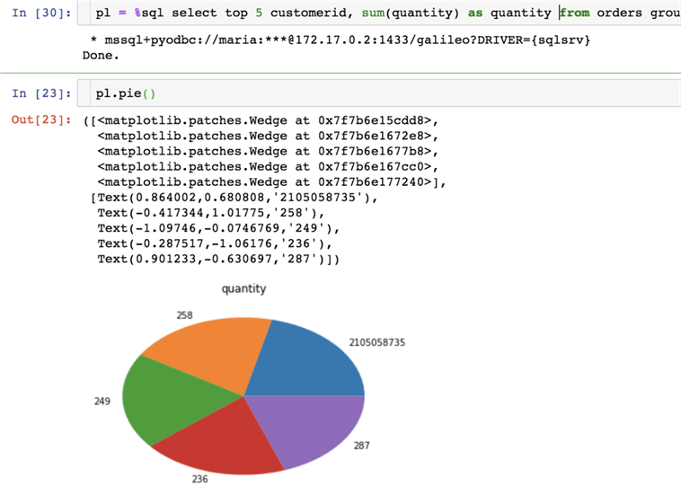 Data Exploration with Python and SQL Server using Jupyter Notebooks