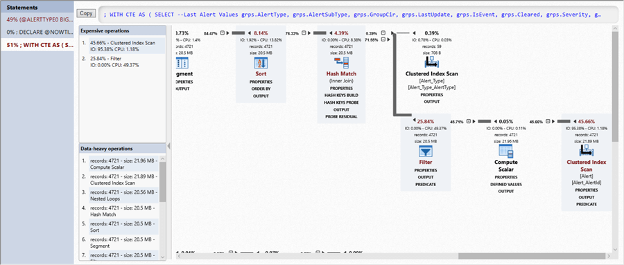 SQL Server Query Plan with all performance metrics in Redgate's monitor