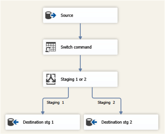 data flow task with alternative destinations