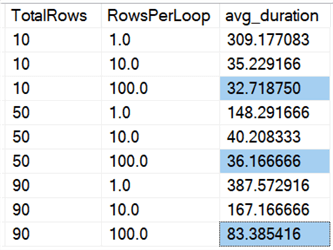 Breakdown by percentage of total rows to delete and percentage of those rows to delete in each loop
