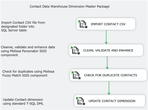 contact data warehouse dimension master package