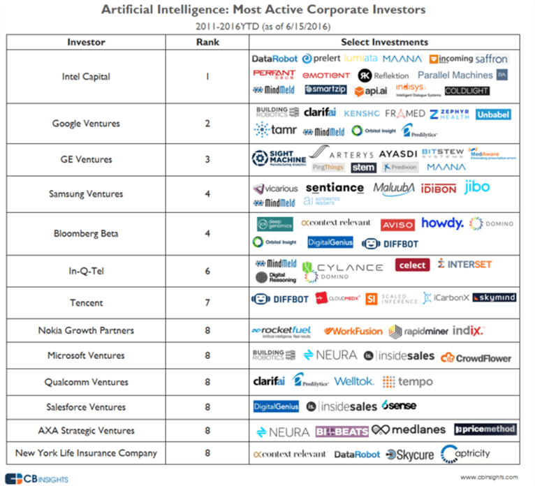 Lists the most Active AI corporate investors.