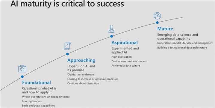 Displays the AI Maturity curve from Foundational to Mature.