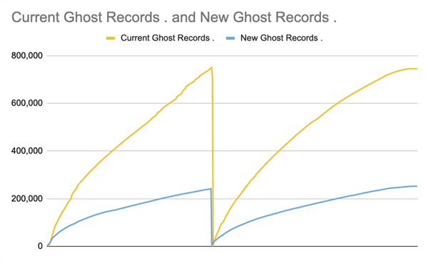 Accumulation of ghost records under full delete and soft delete