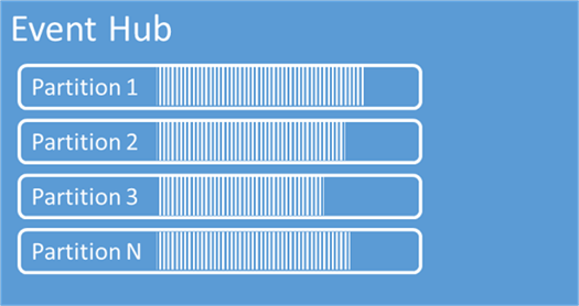 Event Hub - An event hub can have multiple partitions with different amounts of data.