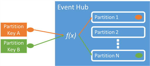 Event Hub - Partition keys allow for writing to a single hub.