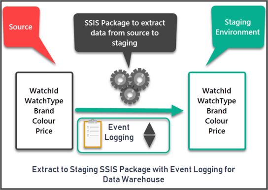 Extract to Staging SSIS Package with Event Logging
