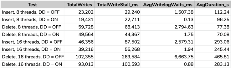 Results of some of the more interesting stats collected during the workloads