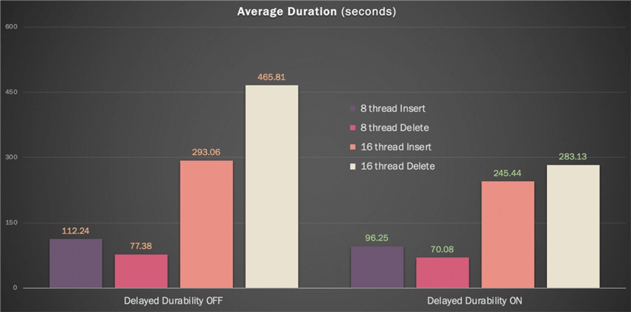 Average duration, in seconds, per thread