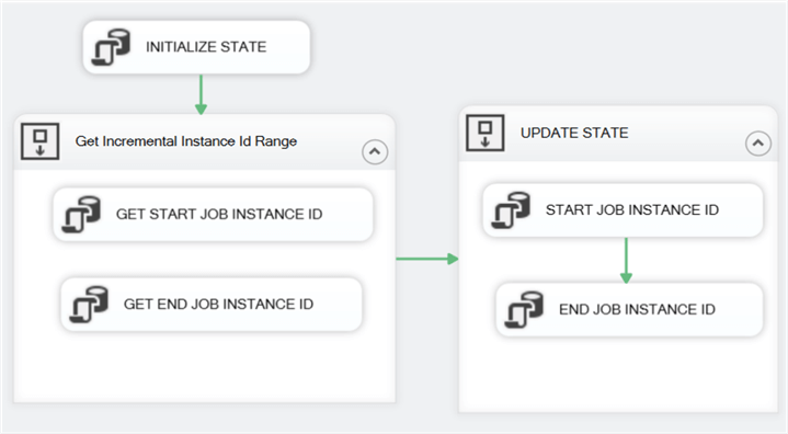 INITIALIZE_JOB_STATE SSIS package control flow.