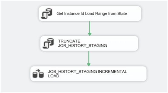 STAGE_INCREMENMTAL_SQL_AGENT_JOB_HISTORY SSIS package control flow.