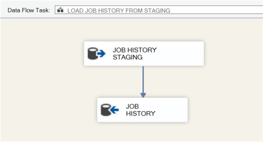 LOAD_INCREMENMTAL_SQL_AGENT_JOB_HISTORY SSIS package data flow.