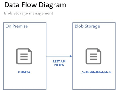 Blob Storage File Management Diagram