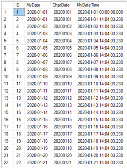 Results of Sample DateTime Table.