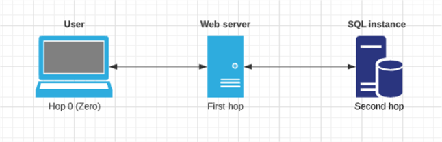 Diagram of a typical web application, where the web server and SQL instance are on separate machines.