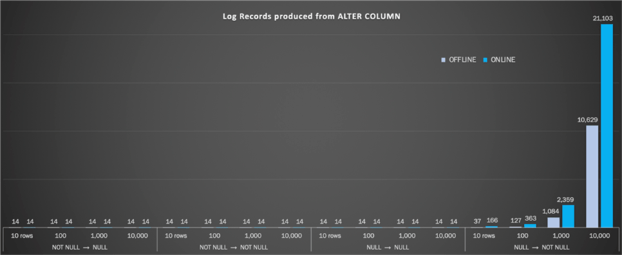 Log Records produced from ALTER COLUMN