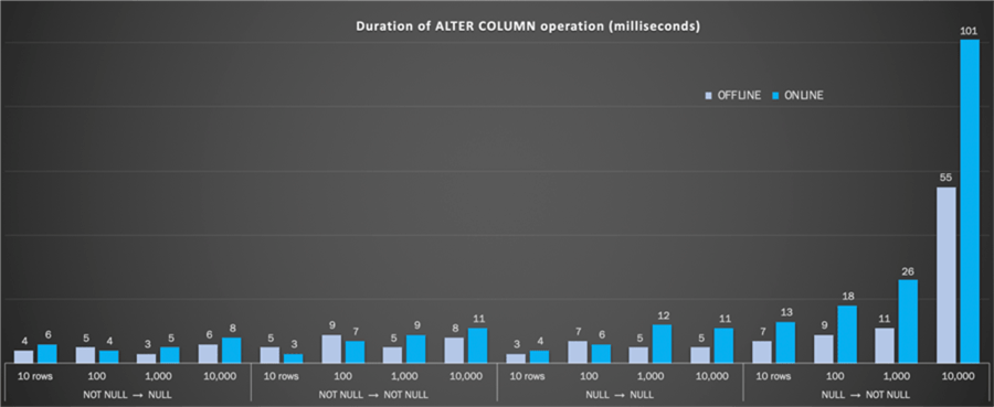 Duration (milliseconds) of ALTER COLUMN operation