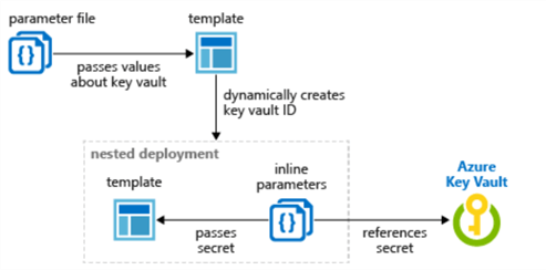 DynamicAKVProcess ARM template deployment using Dynamic ID and AKV