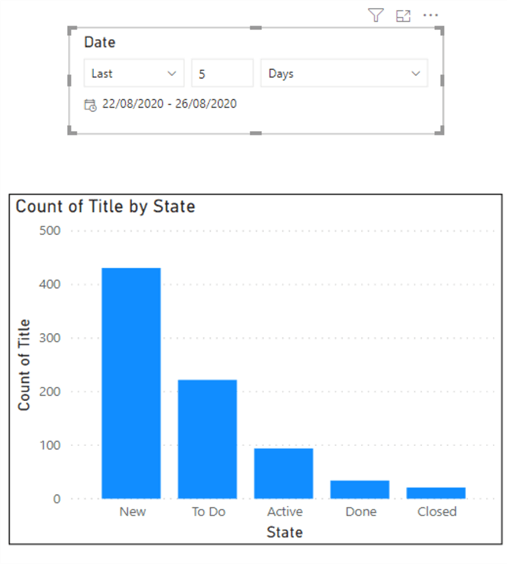 Screenshot showing sample visuals for Analytics Views created in Power BI