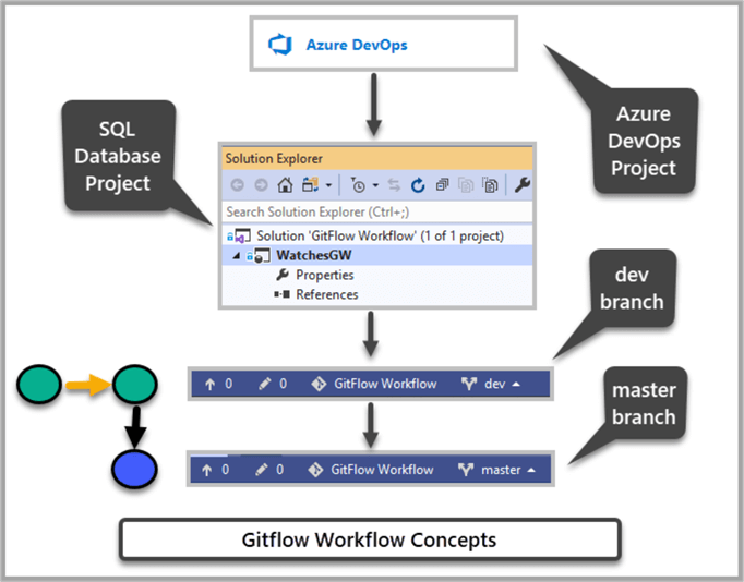 Gitflow Workflow Concepts