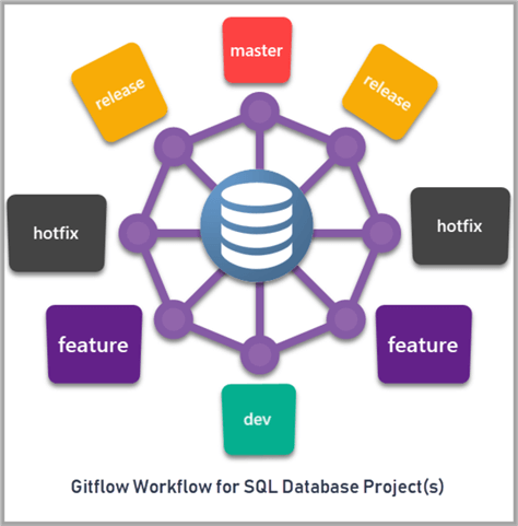 Gitflow Workflow for SQL Database Projects