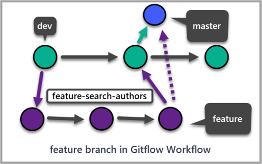 feature branch in Gitflow Workflow
