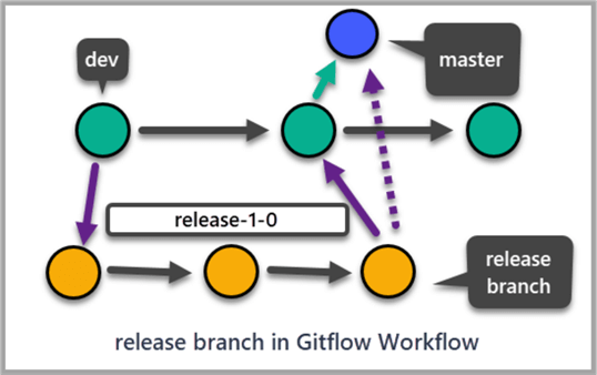 release branch in Gitflow Workflow
